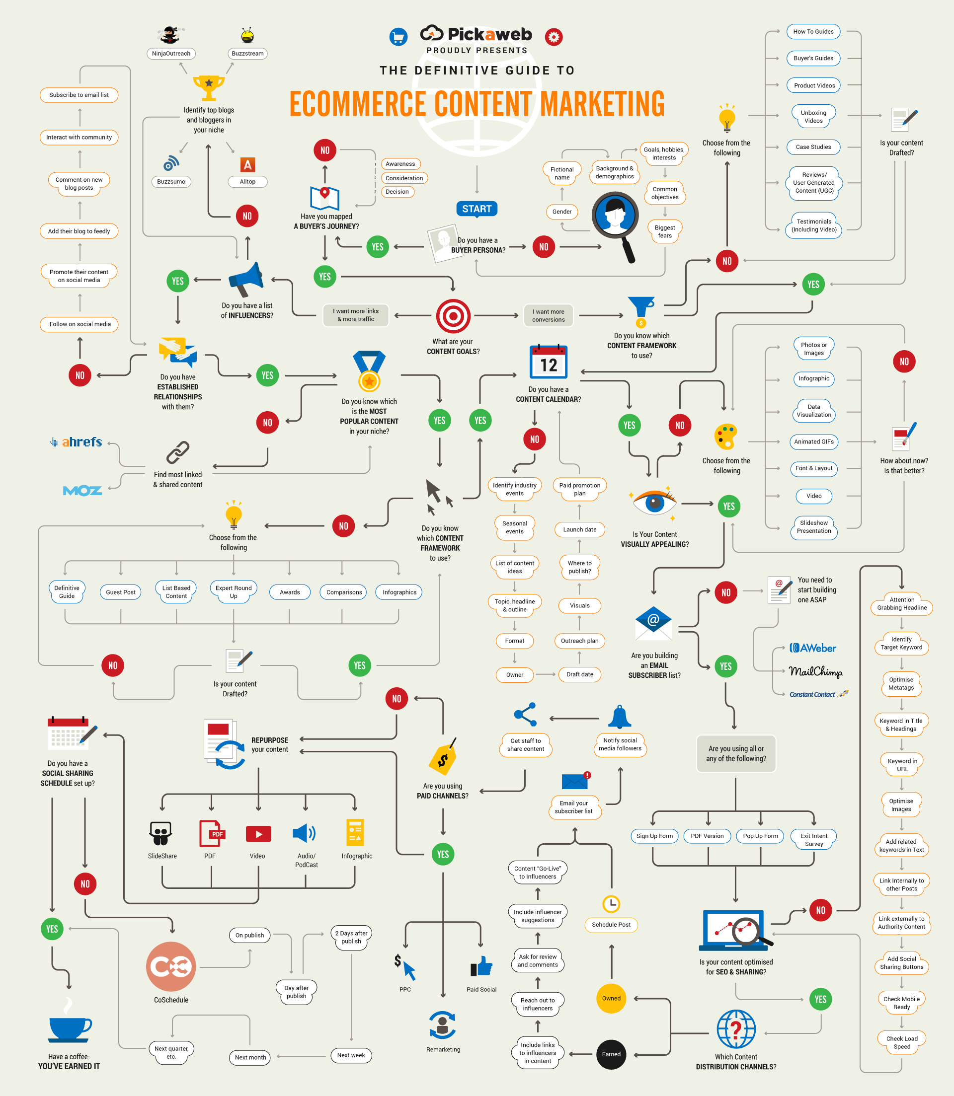 The Definitive Guide to eCommerce Content Marketing