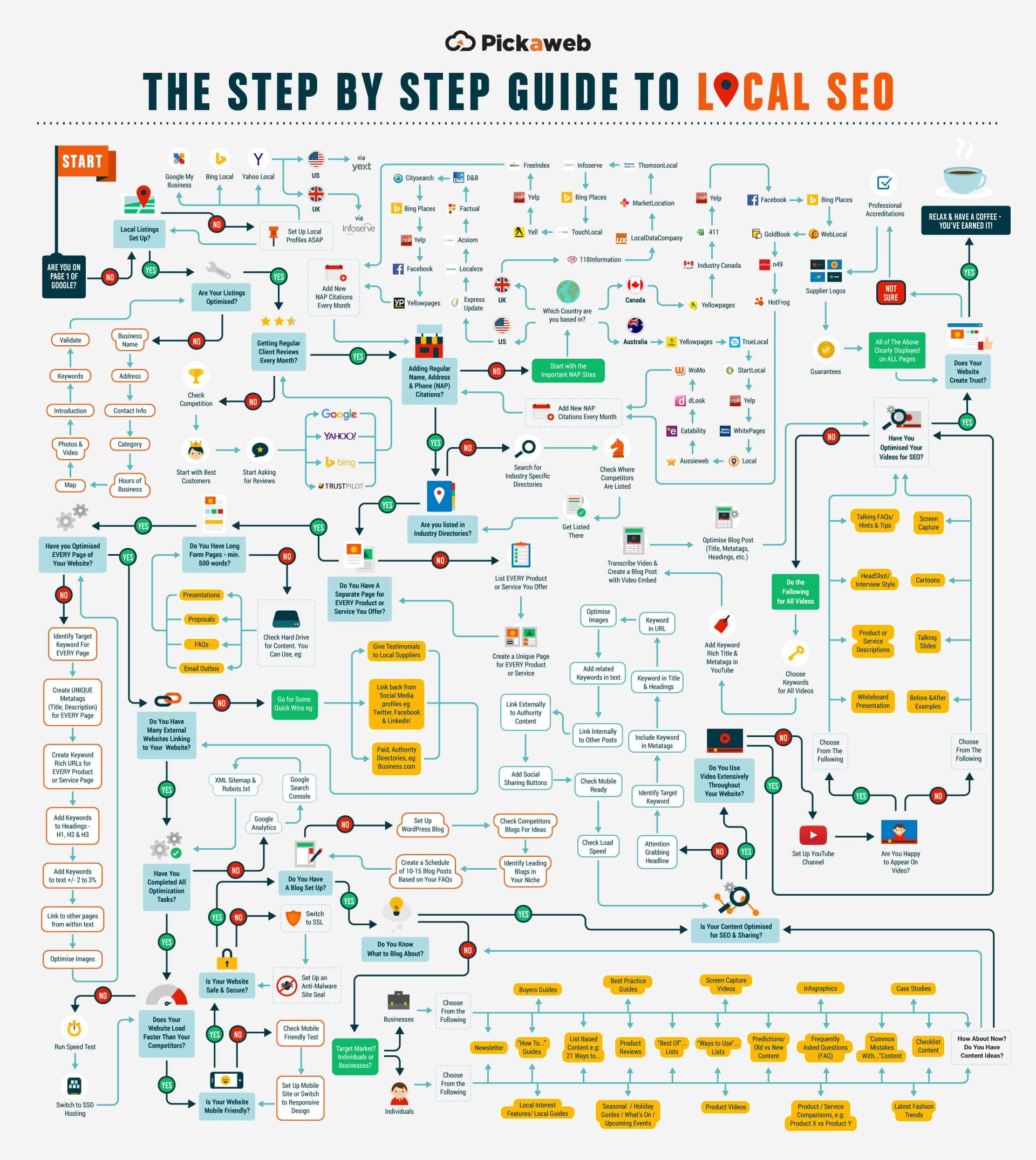 The Definitive Guide To Local SEO - An Infographic from Pickaweb