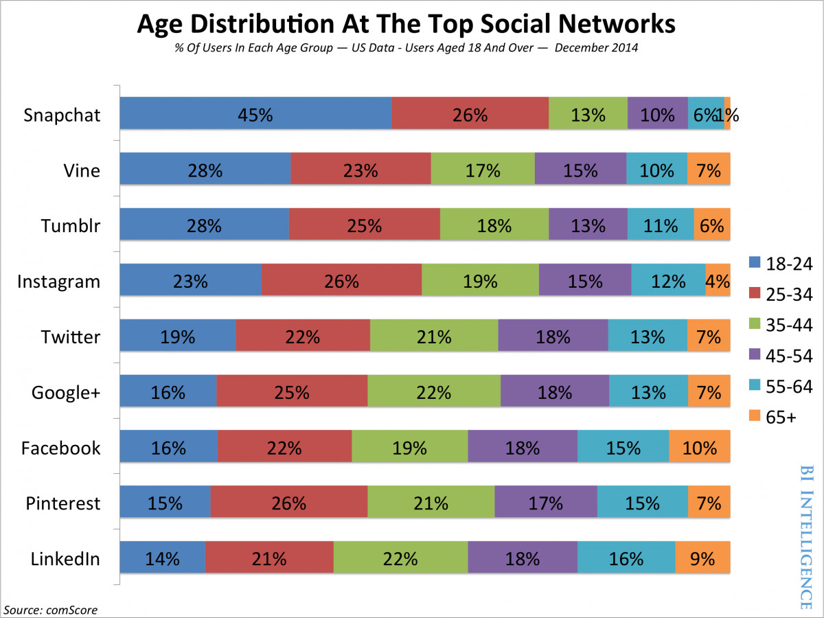 age-distribution-chart